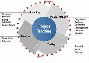 Agile software Development | Optimal Solutions
