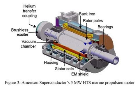 Diagram Of Electric Car Motor by E E C Electric Motor