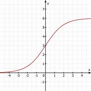 Asymptote Berechnen Gebrochen Rationale Funktion : kurvendiskussion definitionsbereich der gebrochen ~ Themetempest.com Abrechnung
