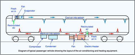 Coach Parts The Railway Technical Website Prc Rail