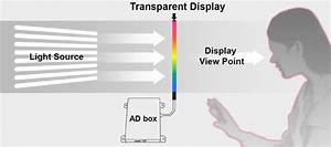 How Does The Transparent Lcd Screen Works