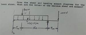 Solved  Draw The Shear And Bending Moment Diagrams For The