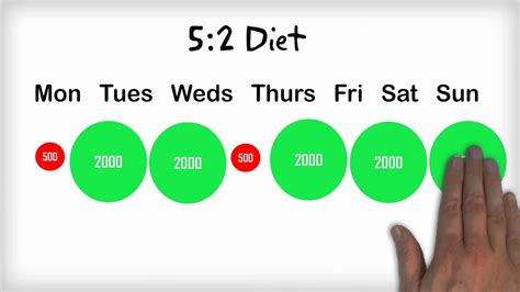 10 Tested & Proven [Diet Plans] for Fast Weight Loss