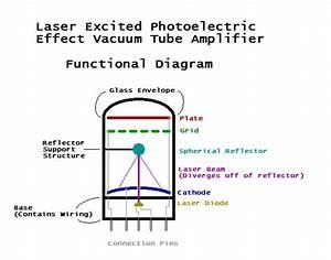 Physics - Photoelectric Effect Vacuum Tube