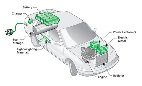 plug  hybrid electric vehicle phev diagram  plug