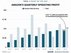 How Amazon makes its money: CHART - Business Insider