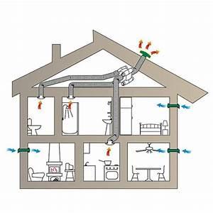 Lüftungsanlage Mit Wärmerückgewinnung : l ftungsanlage mit w rmegr ckgewinnung frische luft energie sparen ~ Orissabook.com Haus und Dekorationen