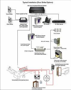 011425 Rfid Secure Access Control Endpoint  U2013 Cyberdata