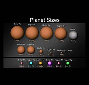 Kepler-11 Planet Sizes | NASA
