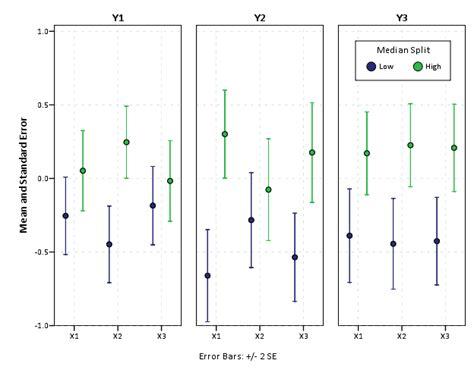 Multiple Variable Comparison Line Graph Spss