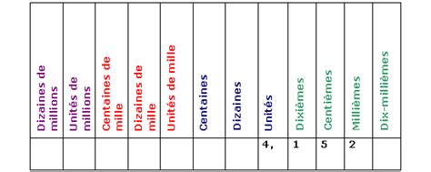rang d un chiffre cours de maths 6e ecriture des entiers et des d 233 cimaux maxicours