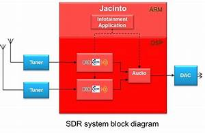 Sdr Solves The Digital Radio Conundrum - Behind The Wheel - Blogs