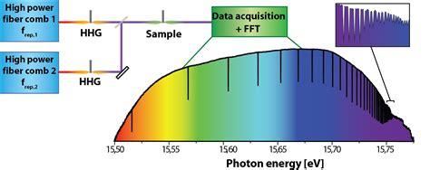 IEP - Dual-Comb Spectroscopy