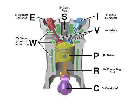 Gasoline In Car Engine Diagram by How Does Diesel Engine Works Swengines Diesel Engines