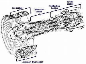 Aero Engines - Turbine
