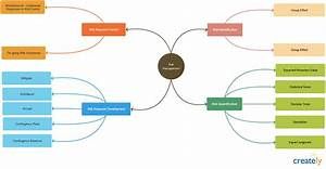Visual Problem Solving With Mind Maps And Flowcharts