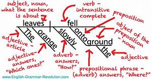 Sentence Diagrams  U0026 The One Question You Should Be Asking