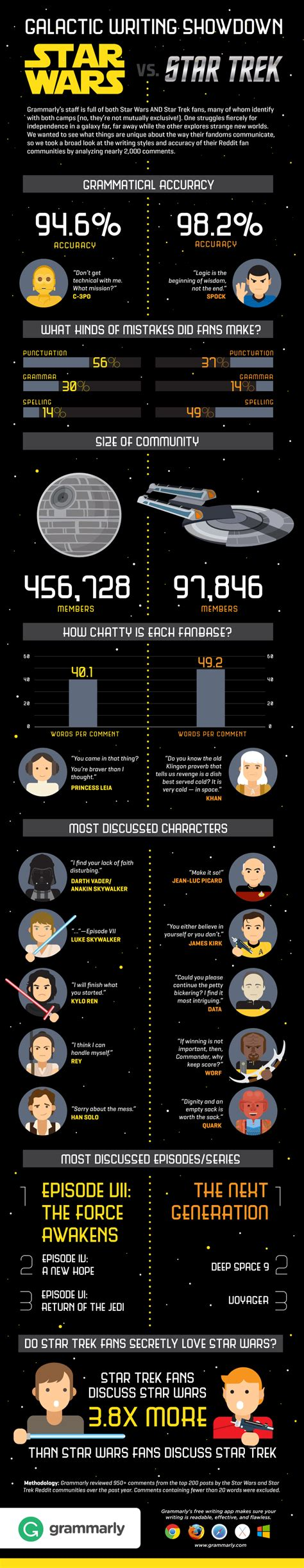 "Star Wars Vs Star Trek You Can't ""force"" Good Writing"
