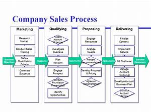 avoid the four most common mistakes of sales process mapping With sales call cycle template