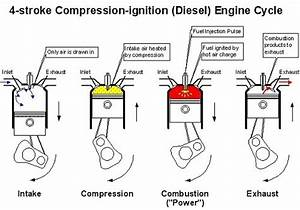 Mechanical World  The Working Cycle Of Ic Engines