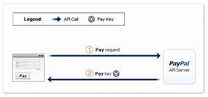 Payment From Paypal Account To Another Paypal Account Using Php