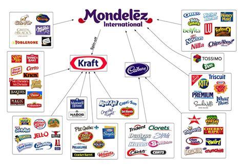 Mondelez  Convergence Alimentaire