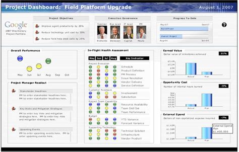project management dashboard  business dashboards
