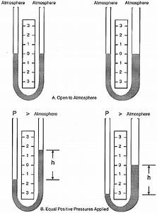 Manometer Basics