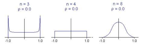 verteilung des korrelationskoeffizienten