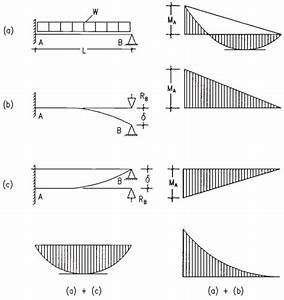Bending Moment Diagram For Propped Cantilever With Sinking