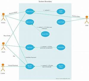 17 Best Images About Use Case Diagram Templates On Pinterest