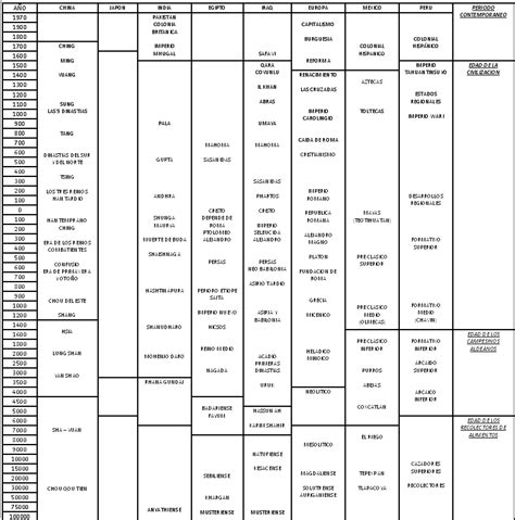 chronological table  historical moments  kb