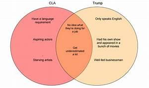 Apple And Orange Venn Diagram