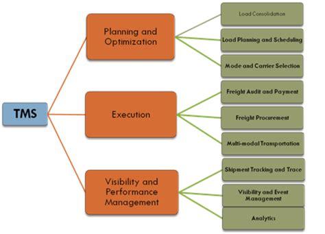 transportation management systems tms scm wiki