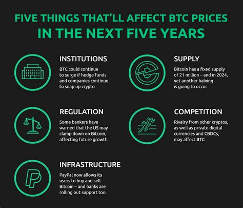 Now it's time to look at bitcoin predictions 2025. New Research Bitcoin Price Prediction 2025: Bitcoin In 5 Years   Currency.com