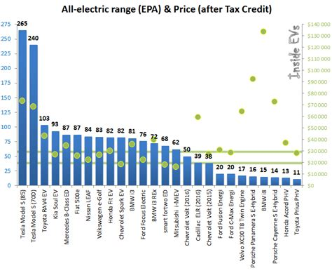 Electric Car Range Comparison by In Electric Car Range Price Comparison