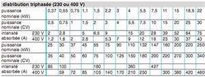 Calcul Consommation Electrique D Un Appareil : calcul d 39 une installation lectrique les r cepteurs ~ Dailycaller-alerts.com Idées de Décoration