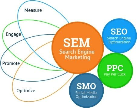 Social Engine Marketing by What Are The Benefits Of Search Engine Marketing Quora