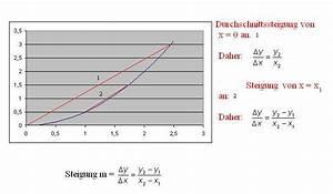 Durchschnittliche Steigung Berechnen : sinn von ableitungen differenzierungen ~ Themetempest.com Abrechnung
