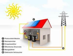 Solarzelle Funktionsweise Einfach Erklärt : wie funktioniert eine solaranlage hier verst ndlich erkl rt ~ A.2002-acura-tl-radio.info Haus und Dekorationen