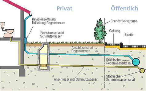 was ist abwasser r 252 ckstau stadtentw 228 sserung bad waldsee