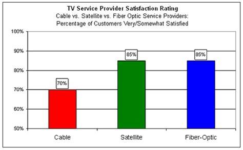 cable  satellite tv slugfest     fiber