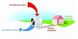 Prix Pompe à Chaleur Air Eau : pompe chaleur air eau principe infos prix ooreka ~ Premium-room.com Idées de Décoration