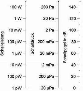 Dezibel Berechnen : zusammenhang der schallgroessen schall rechner schalldruck schallpegel pegel schallleistung ~ Themetempest.com Abrechnung