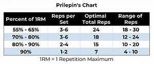 Prilepin U0026 39 S Chart Explained  How To Use For Gains In 2019