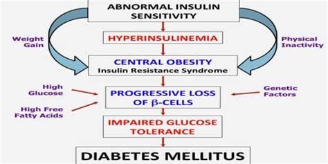 diabetes mellitus types   complications