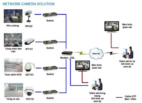 Wiring Diagram For Cctv Len by Lắp đặt Gi 225 M Cho Nh 224 Kho Nh 224 Xưởng Lưu 253 Vấn đề Sau