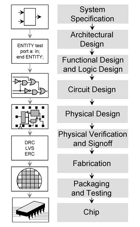 integrated circuit design wikiwand