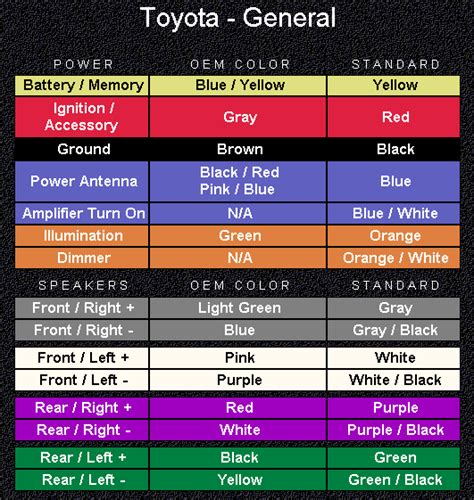 Toyota Corolla Questions What Are Color Codes For Stereo
