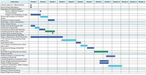 Example Of Gantt Chart For Research Proposal Also Gantt